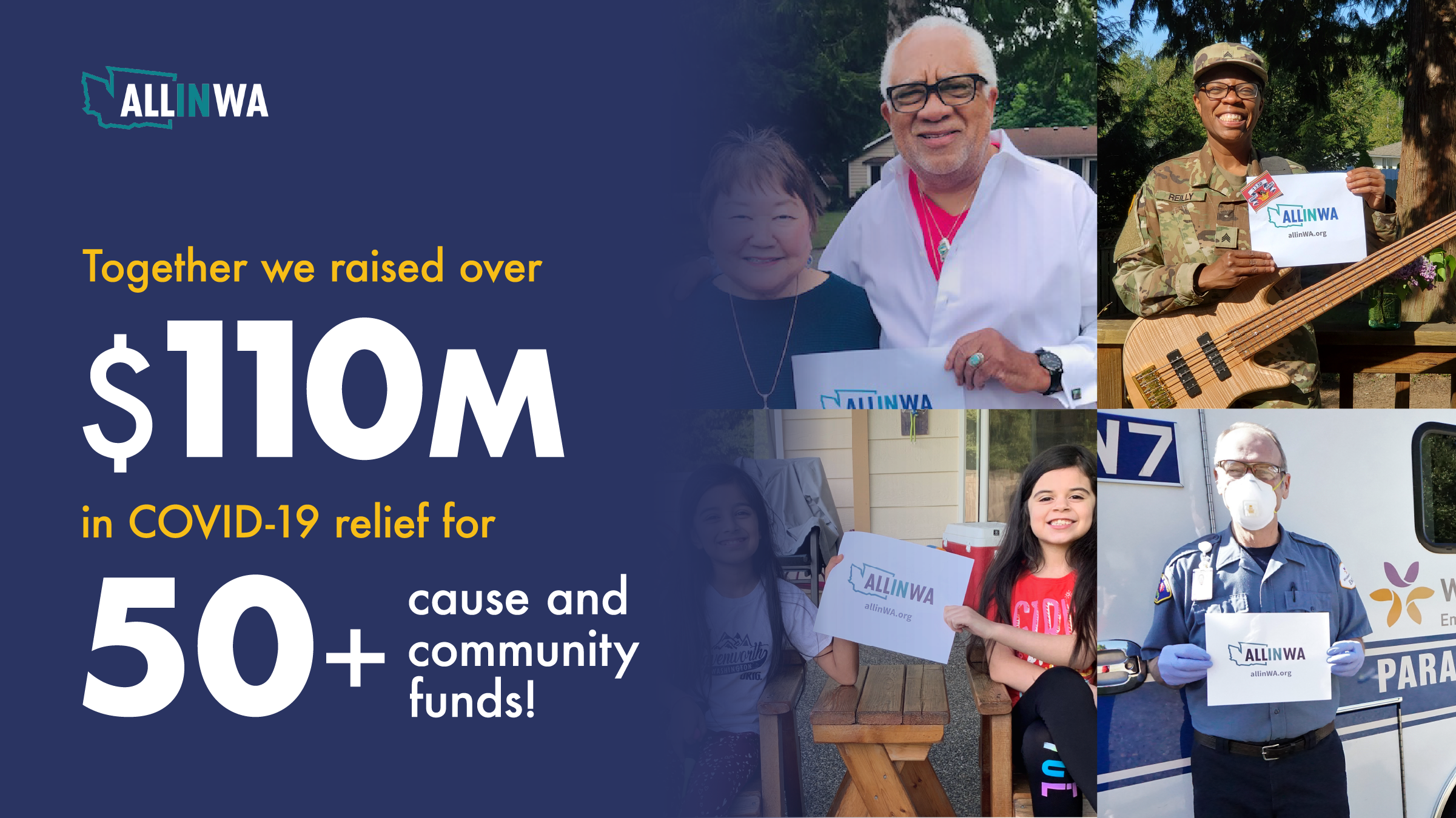 """Bold white text that reads """"Together we raised over $110M in COVID Relief for 50+ cause and community funds"""" on a dark blue gradient that bleeds over a collage of people holding All In Washington Signs."""